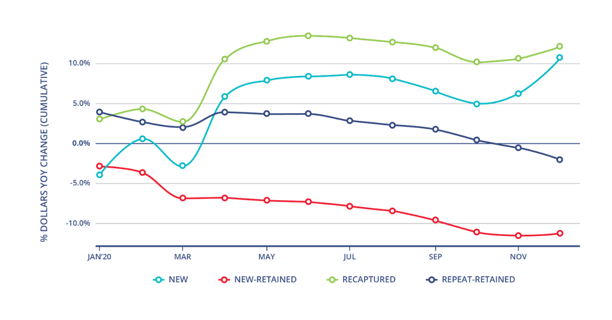 A graph showing that Looking at giving throughout the year, new and recaptured donors increased significantly in April, while the losses for retained donors happened both before and after April.