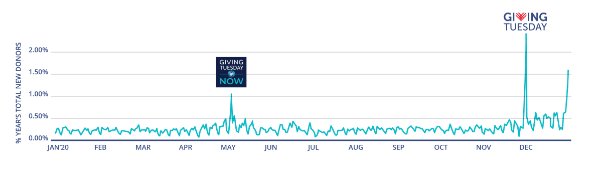 A line graph that shows giving by small dollar new donors throughout the year 2020, with spikes on GivingTuesdayNow (May 5) and GivingTuesday 2020