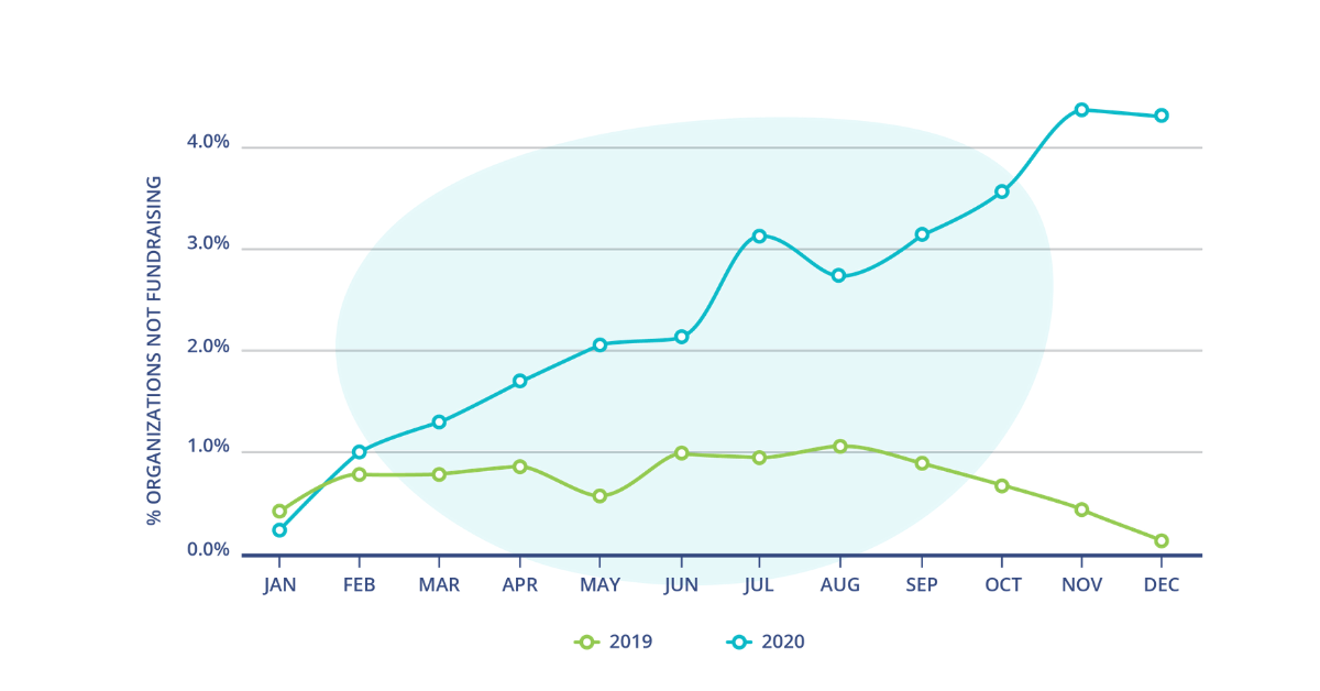A line graph that shows the number of organizations not fundraising. A green line represents orgs not fundraising in 2019, a steeper and much higher teal line shows the number of orgs not fundraising in 2020.